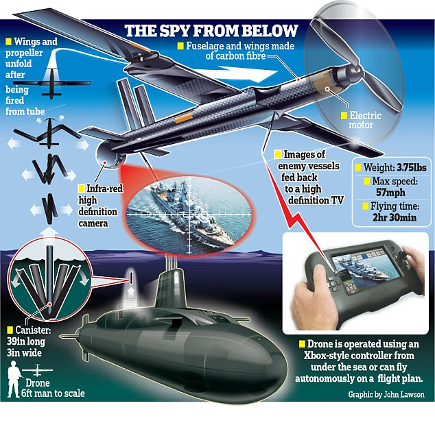 Royal Navy submarines could soon launch drones from beneath the waves. -  Naval News